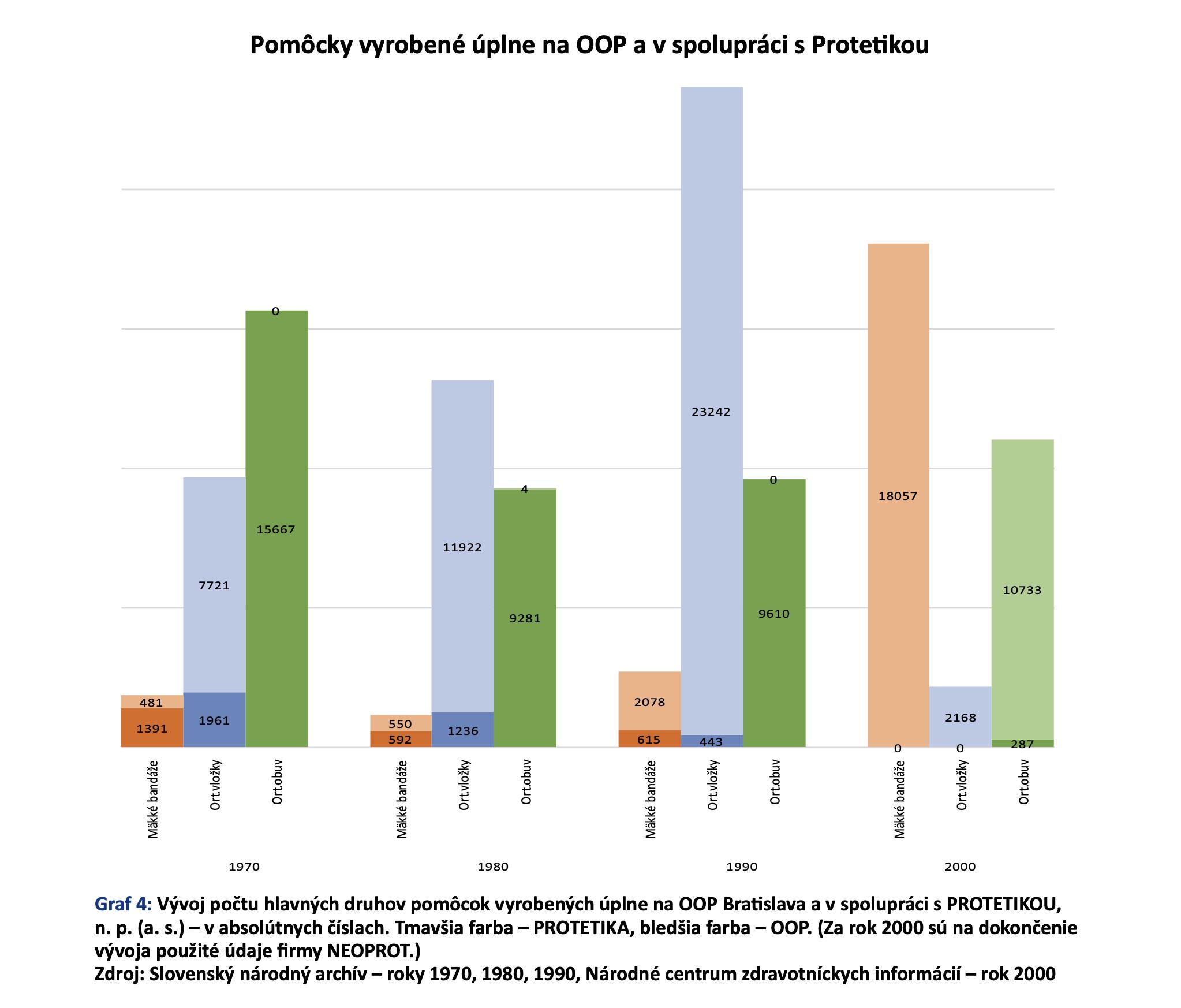 Začiatky a súčasnosť ortopedickoprotetickej zdravotnej starostlivosti